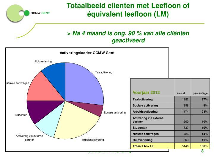 Totaalbeeld clienten met Leefloon of équivalent leefloon (LM)