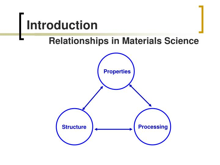 Introduction relationship s in materials science