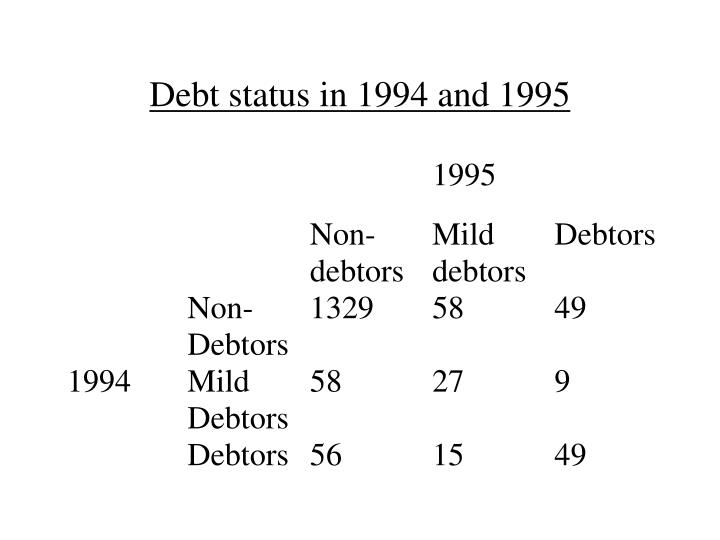 Debt status in 1994 and 1995