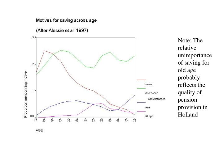 Note: The relative unimportance of saving for old age probably reflects the quality of pension provision in Holland