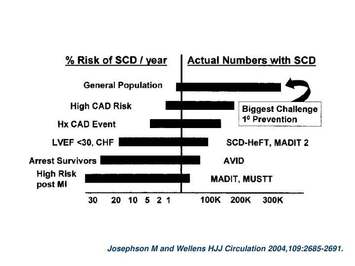 Josephson M and Wellens HJJ Circulation 2004,109:2685-2691.
