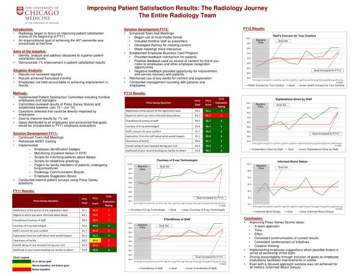 improving patient satisfaction results the radiology journey the entire radiology team n.