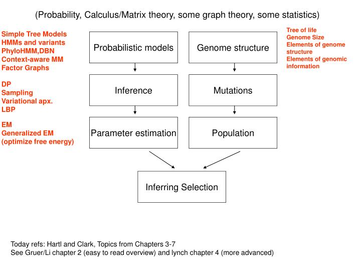 (Probability, Calculus/Matrix theory, some graph theory, some statistics)