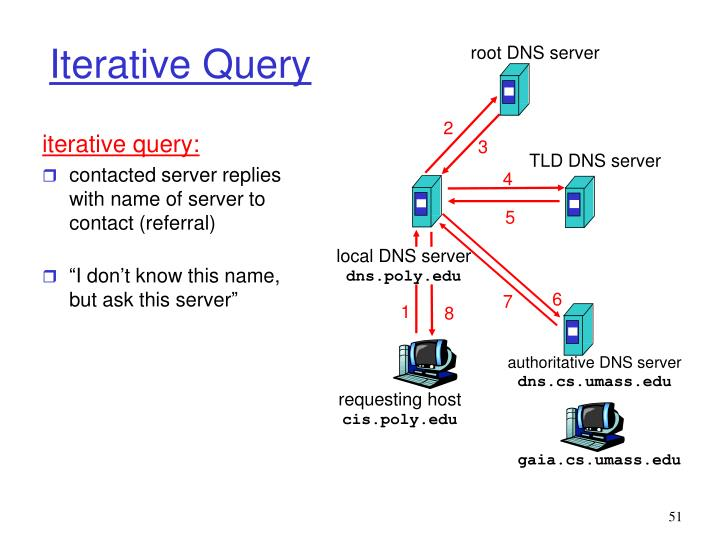 iterative query: