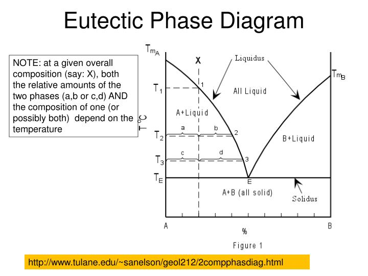 Ppt Eutectic Phase Diagram Powerpoint Presentation Id5515785