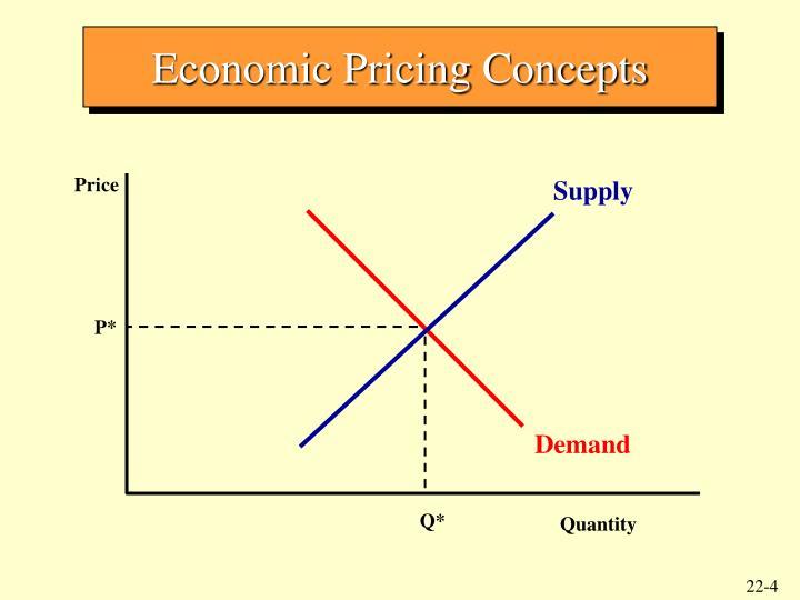 Economic Pricing Concepts