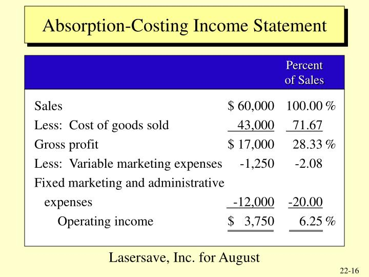 Absorption-Costing Income Statement