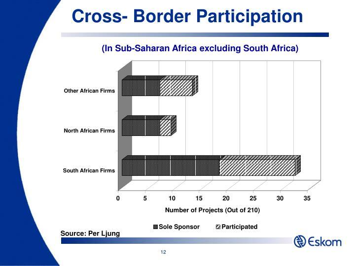 Cross- Border Participation