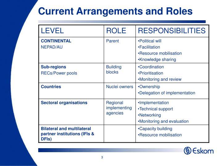 Current arrangements and roles