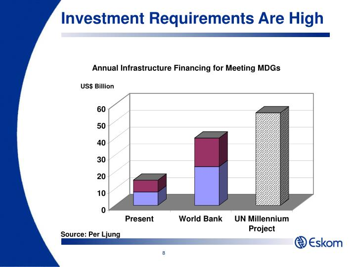 Investment Requirements Are High