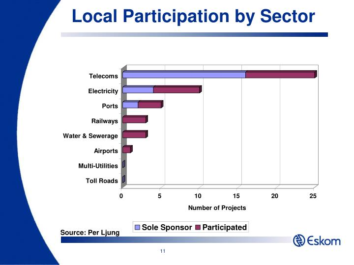 Local Participation by Sector