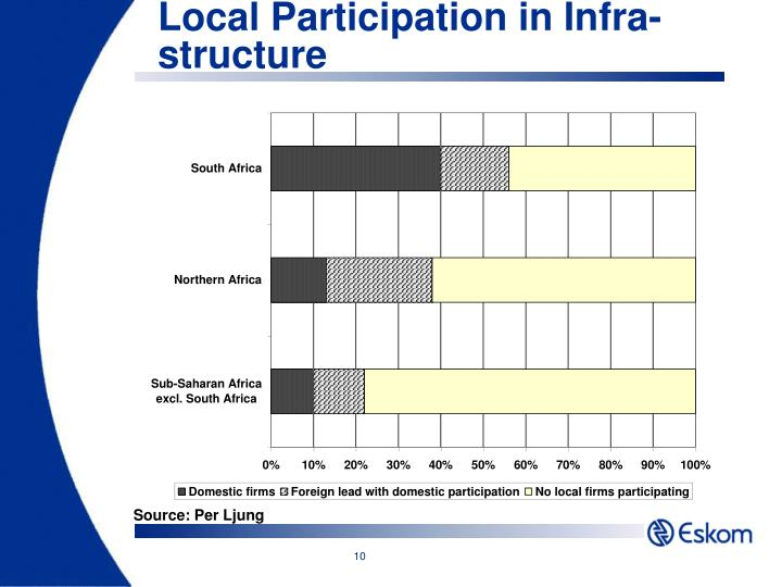 Local Participation in Infra-structure