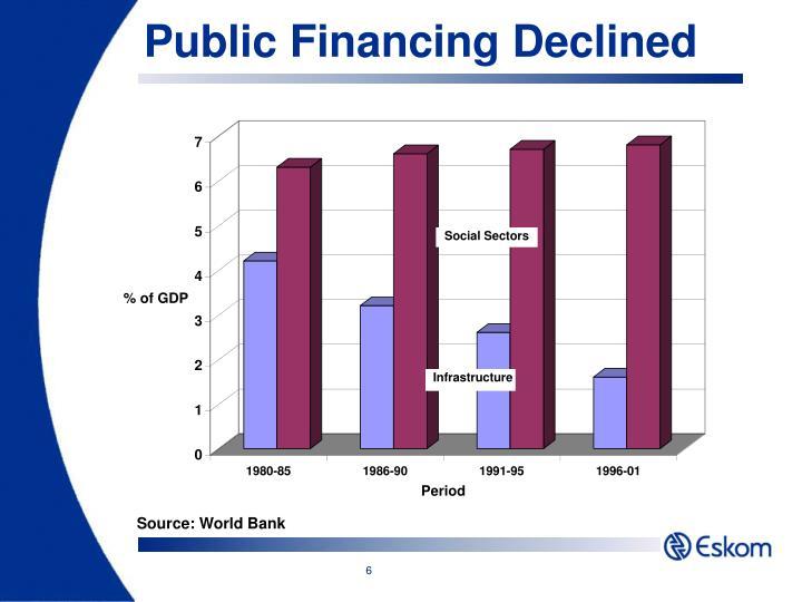 Public Financing Declined