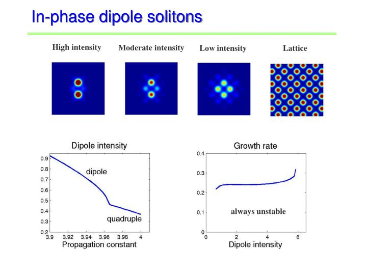 In-phase dipole solitons