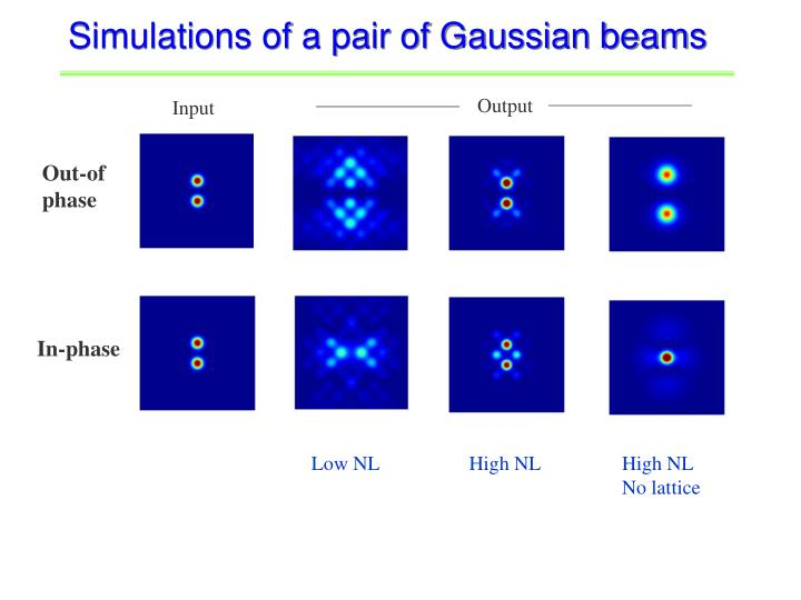 Simulations of a pair of Gaussian beams