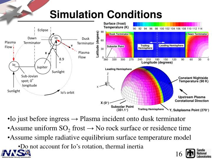 Simulation Conditions