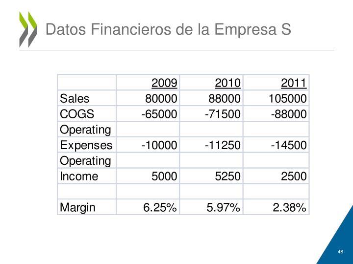 Datos Financieros de la Empresa S