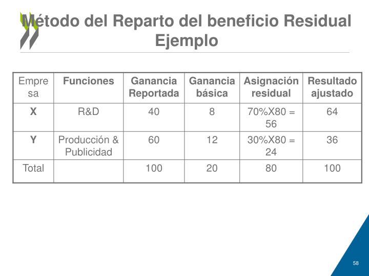 Método del Reparto del beneficio Residual
