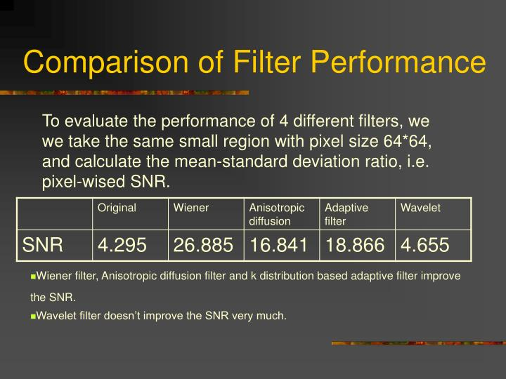 Comparison of Filter Performance