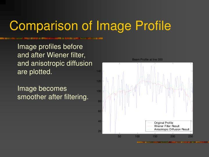 Comparison of Image Profile