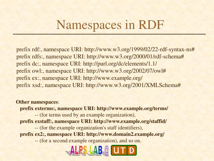 Namespaces in RDF