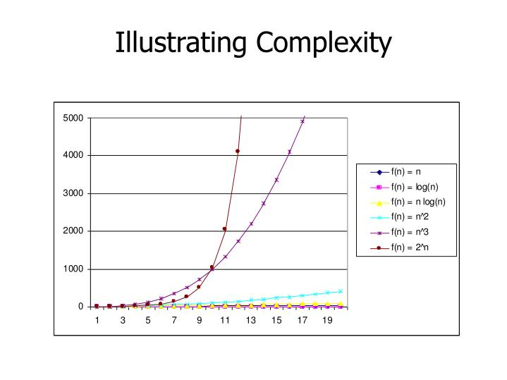 Illustrating Complexity