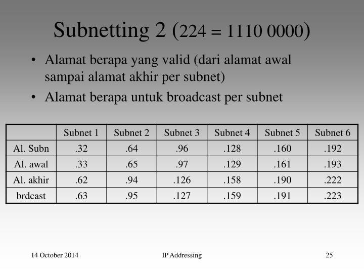 Subnetting 2 (