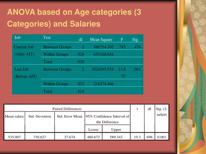 ANOVA based on Age categories (3 Categories) and Salaries