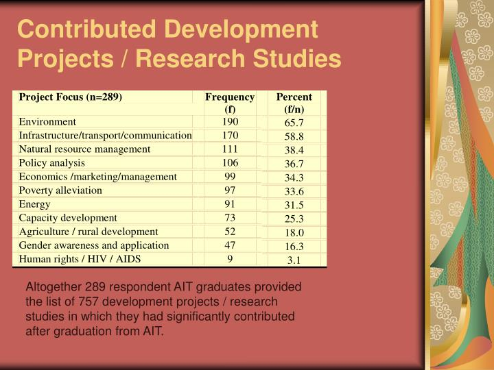 Contributed Development Projects / Research Studies
