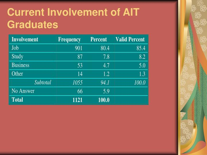 Current Involvement of AIT Graduates