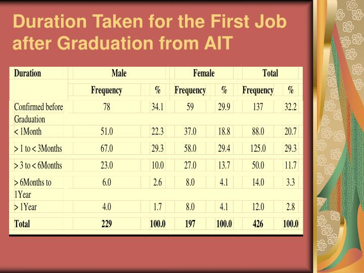 Duration Taken for the First Job after Graduation from AIT