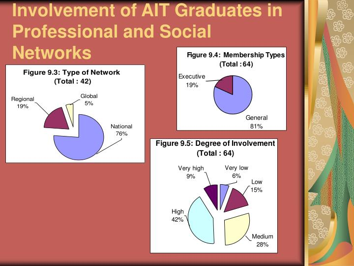 Involvement of AIT Graduates in Professional and Social Networks