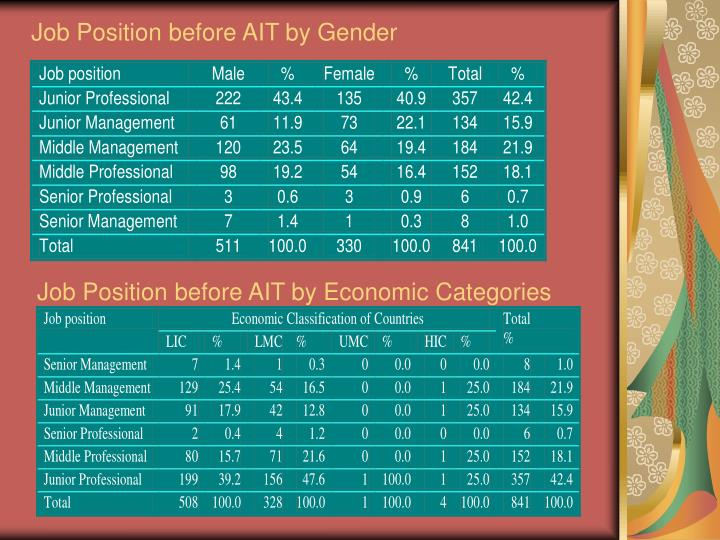 Job Position before AIT by Gender