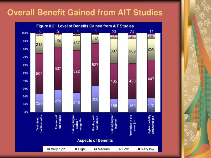 Overall Benefit Gained from AIT Studies