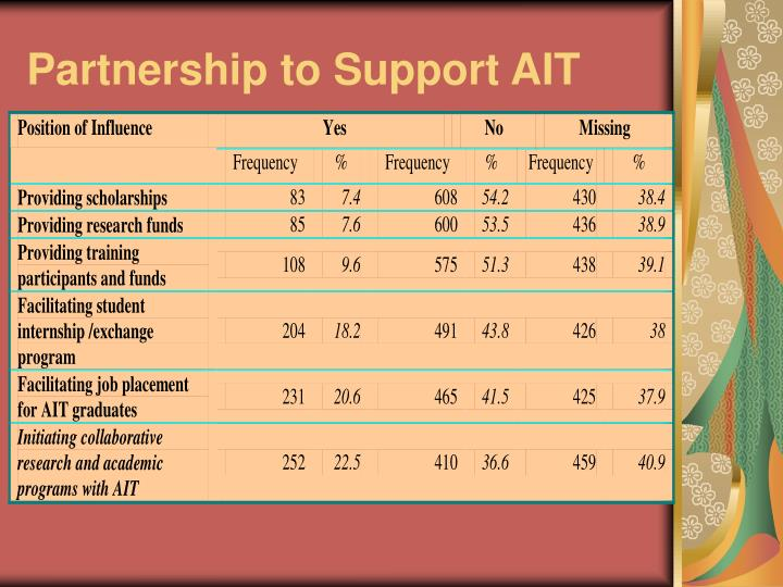 Partnership to Support AIT