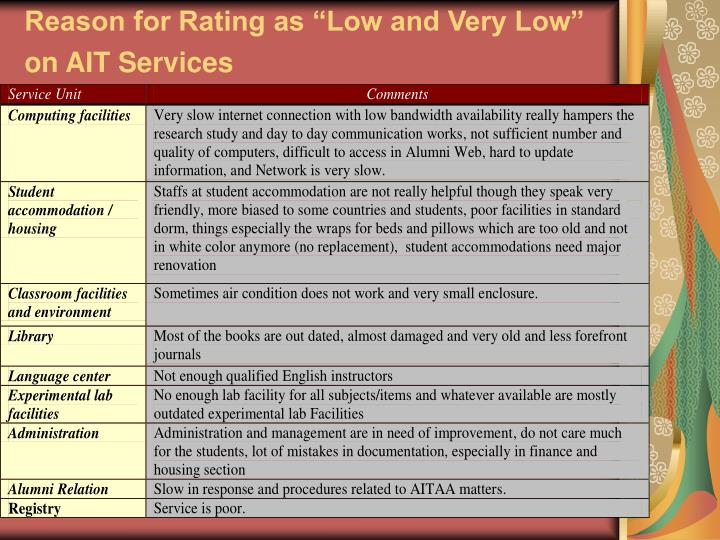 "Reason for Rating as ""Low and Very Low"" on AIT Services"
