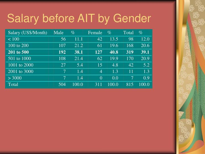 Salary before AIT by Gender