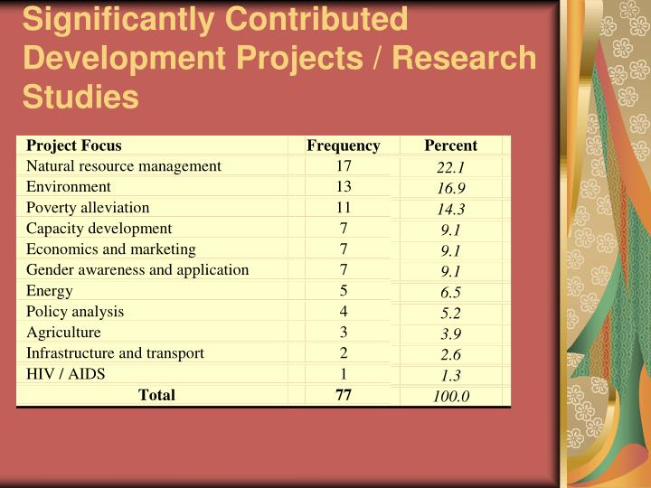 Significantly Contributed Development Projects / Research Studies