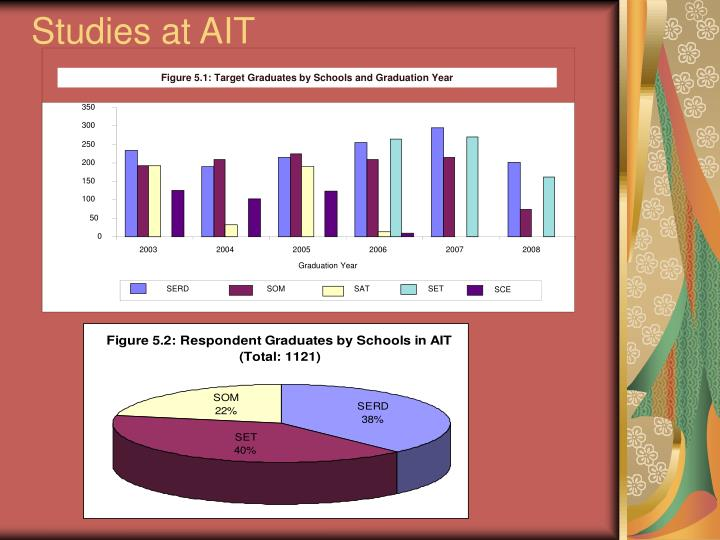 Figure 5.1: Target Graduates by Schools and Graduation Year