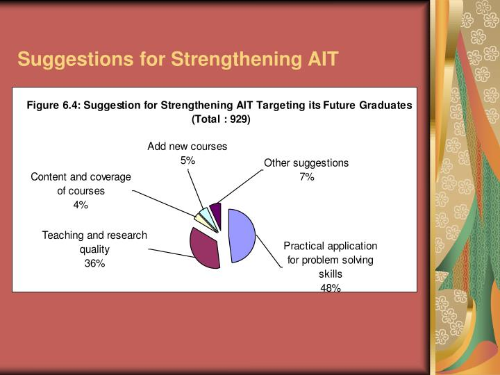 Suggestions for Strengthening AIT