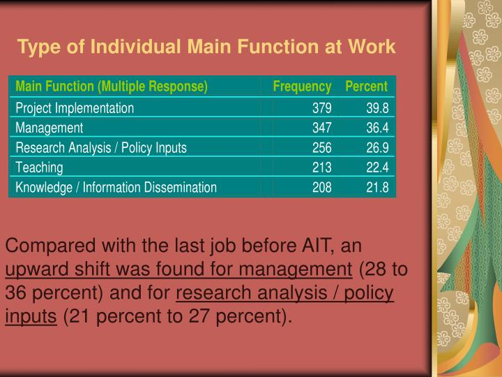 Type of Individual Main Function at Work