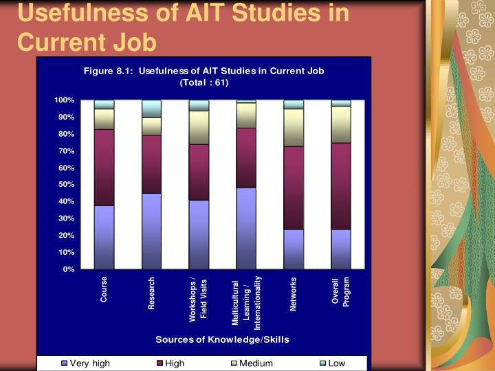 Usefulness of AIT Studies in Current Job