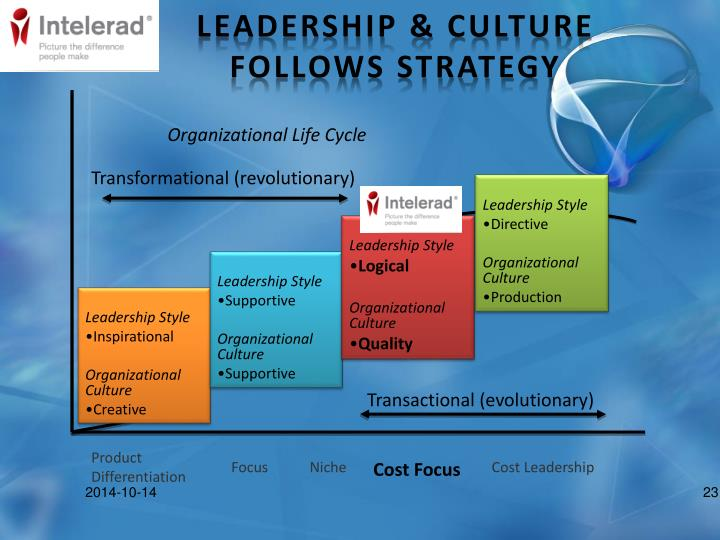 Leadership & Culture Follows Strategy