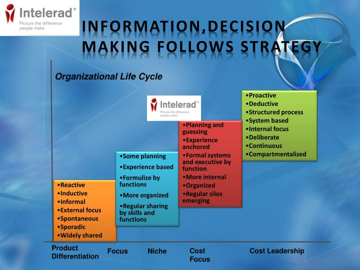 INFORMATION,DECISION MAKING FOLLOWS STRATEGY