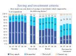saving and investment criteria