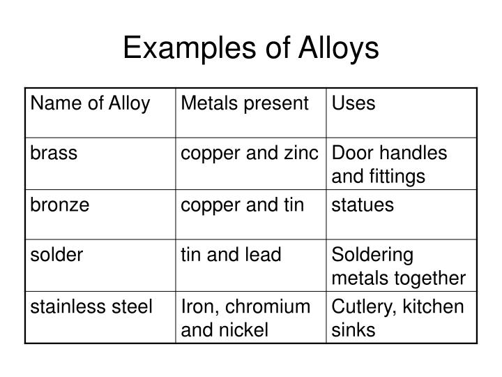 list of metal alloys and their uses pdf