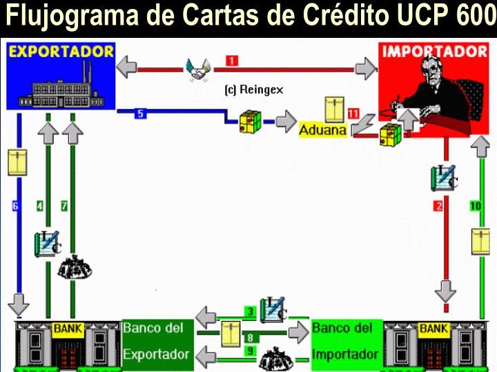 Flujograma de Cartas de Crédito UCP 600