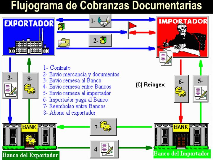 Flujograma de Cobranzas Documentarias