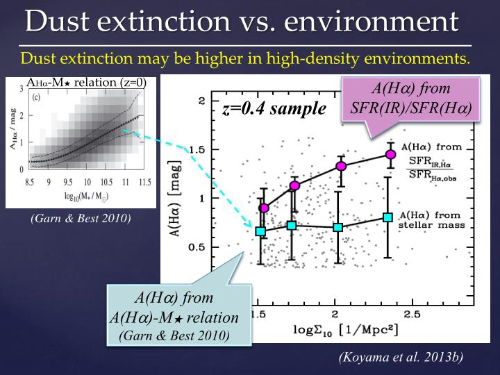 Dust extinction may be higher in high-density environments.