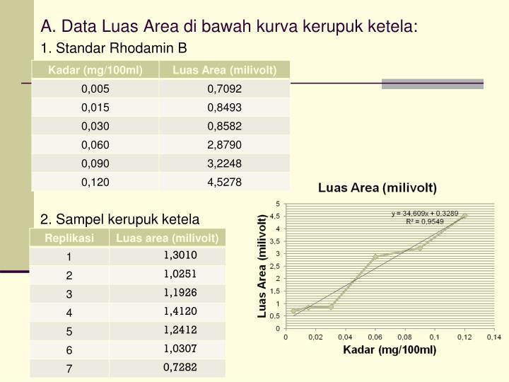 A. Data Luas Area di bawah kurva kerupuk ketela: